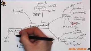 Mindmap Eutergesundheit